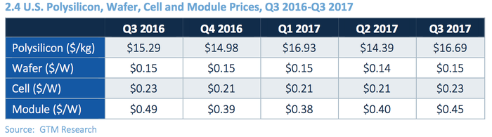 Table showing solar panel prices rising over the past year.