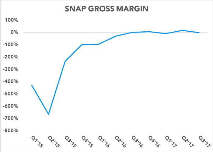 Chart showing gross margin over time