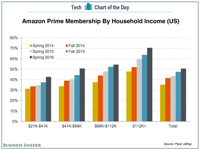 Graphs showing faster growth for Prime among households with $112,000 or more in income versus lower-income demographics.