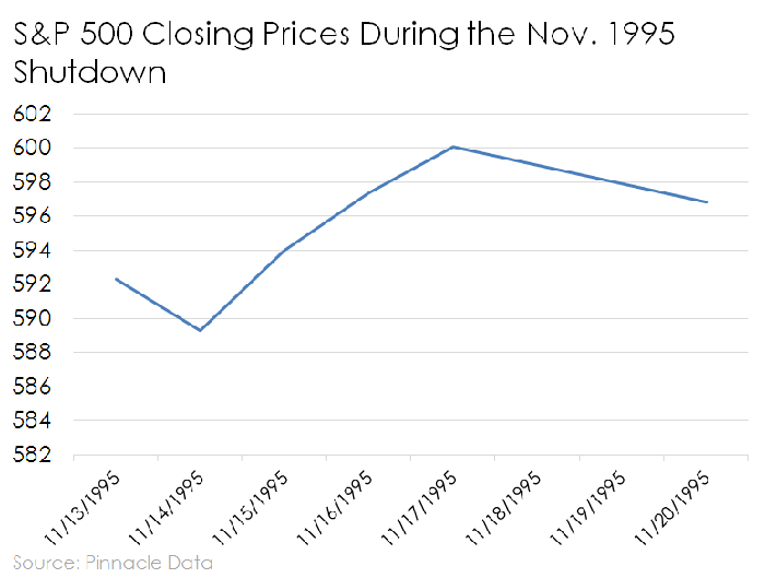 Line chart of S&P 500 closing prices during the government shutdown of November 1995.