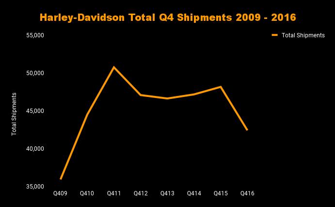 Chart of Harley-Davidson Q4 shipments