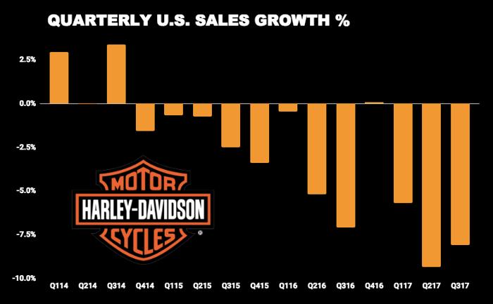 Chart of Harley-Davidson quarterly sales growth
