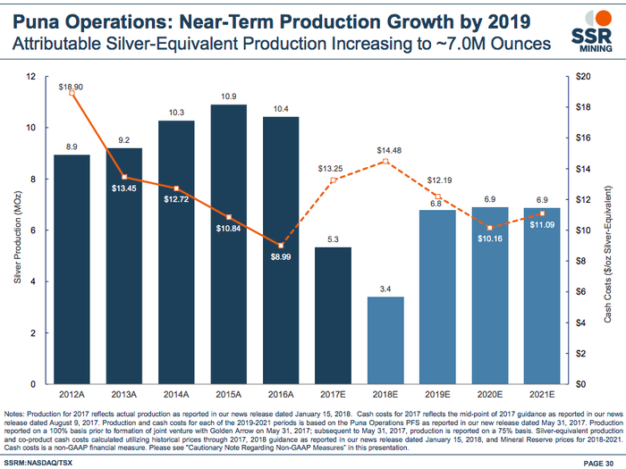 a bar chart showing production at at SSR's Puna operation, including guidance for increased production in 2019