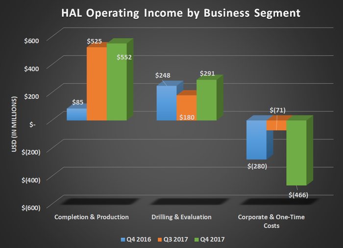 A diagram of HAL operating income by business segment for Q4 2016, Q3 2017, and Q4 2017 that shows gains for both operating segments offset by large one-time charges.