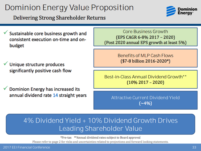 An overview of Dominion's growth prospects, highlighting earnings growth potential at least 5% and dividend growth potential of 10%
