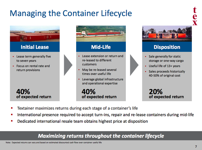 An overview of the economic life of a shipping container