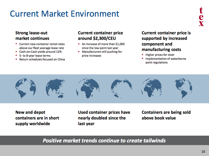 An update on the container market highlighting improving conditions