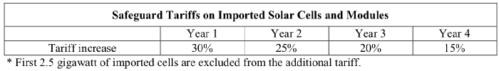 Table of solar tariffs over three years.