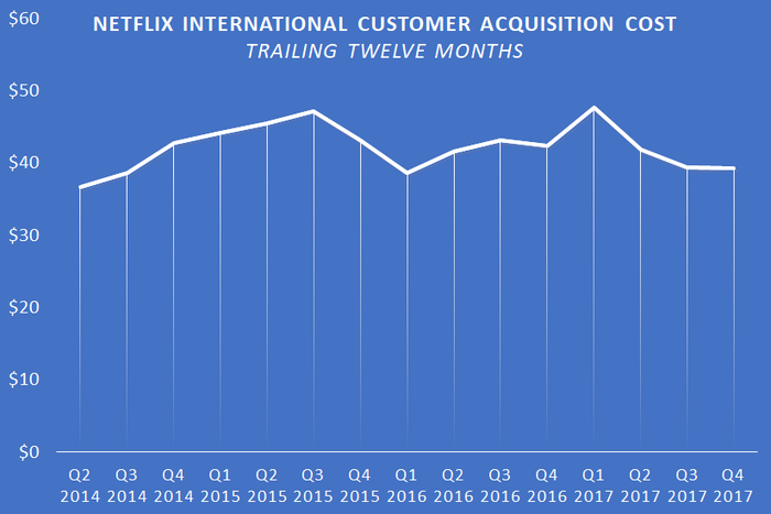 A chart showing Netflix's trailing-twelve-month international customer acquisition cost.
