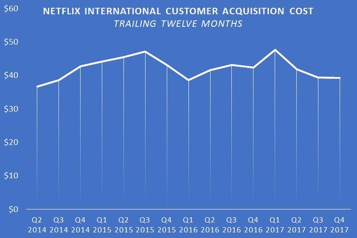 A chart showing Netflix's trailing-twelve-month international customer acquisition cost.