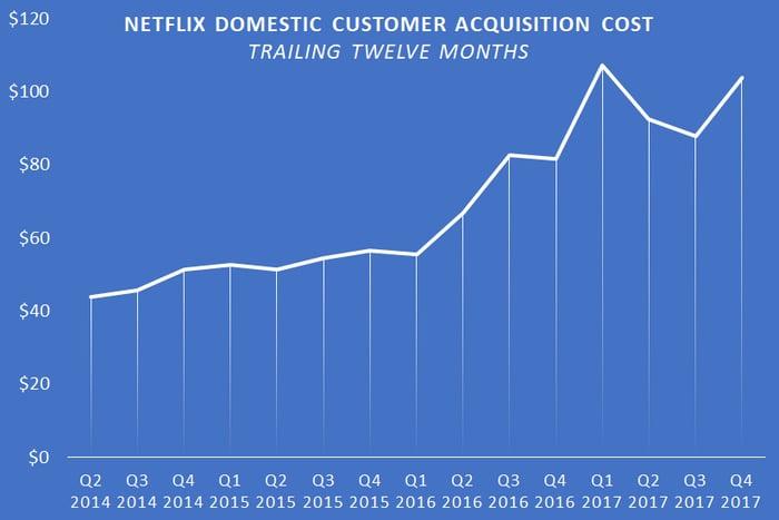 A chart showing Netflix's trailing-twelve-month U.S. customer acquisition cost.