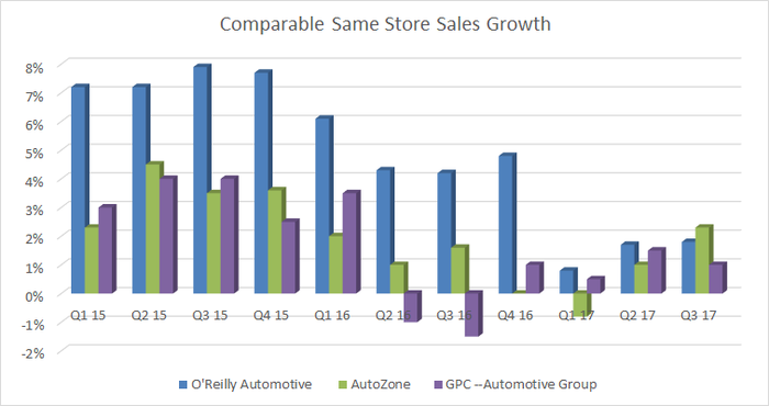 Comparable same-store sales growth at O'Reilly, AutoZone and General Parts Company automotive group