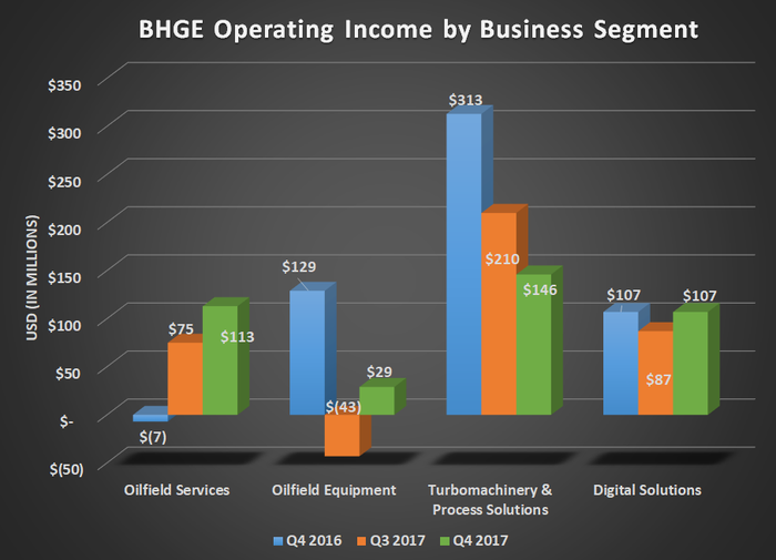 BHGE operating income by business segment for Q4 2016, Q3 2017, and Q4 2017. Shows gains for oilfield services and oilfield equipment, but a significant decline in turbomachinery