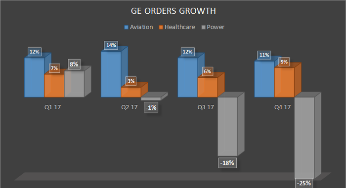 power, aviation and healthcare order growth