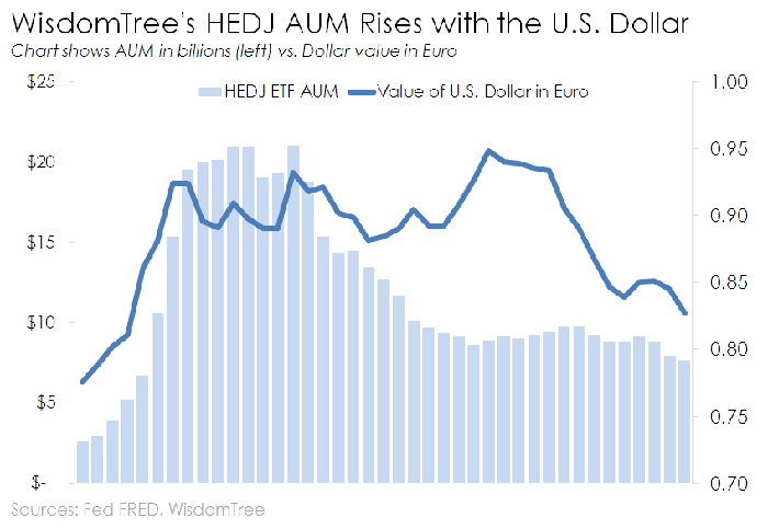 Chart of HEDJ ETF AUM and the dollar's value in euro