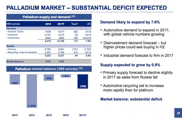 A mid 2017 look at the palladium market