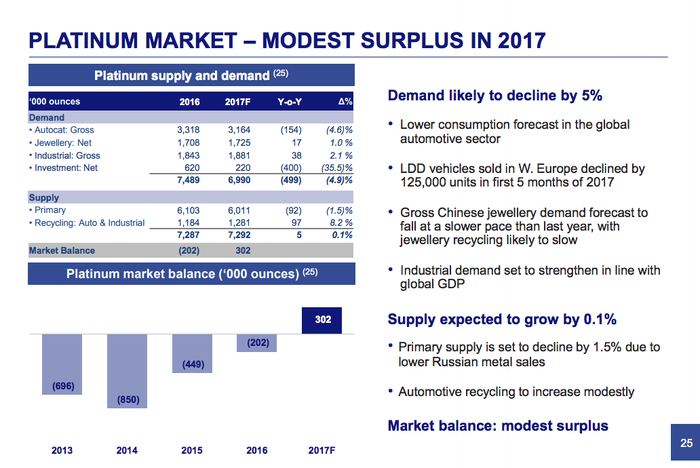 A mid-2017 look at the platinum market