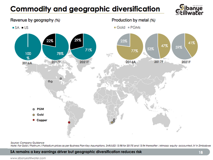 A map of the world showing Sibanye-Stillwater's past, present, and future diversification by geography and metal