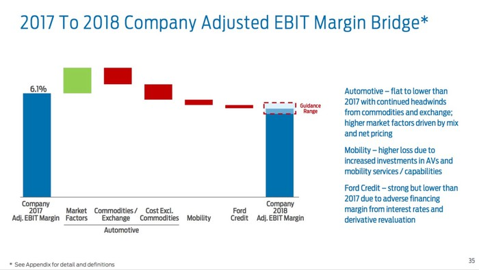 A slide from Ford's fourth-quarter 2017 earnings presentation that shows the factors that are likely to push Ford's adjusted EBIT margin down in 2018, including higher commodities costs, a small decline at Ford Credit, and increased spending on autonomous vehicles and mobility services.