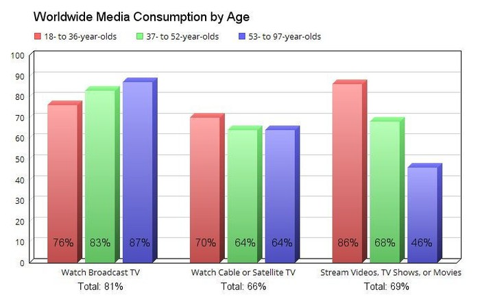 Chart comparing media consumption habits by age