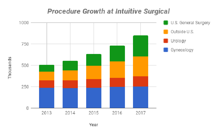 Chart showing procedure growth at Intuitive Surgical