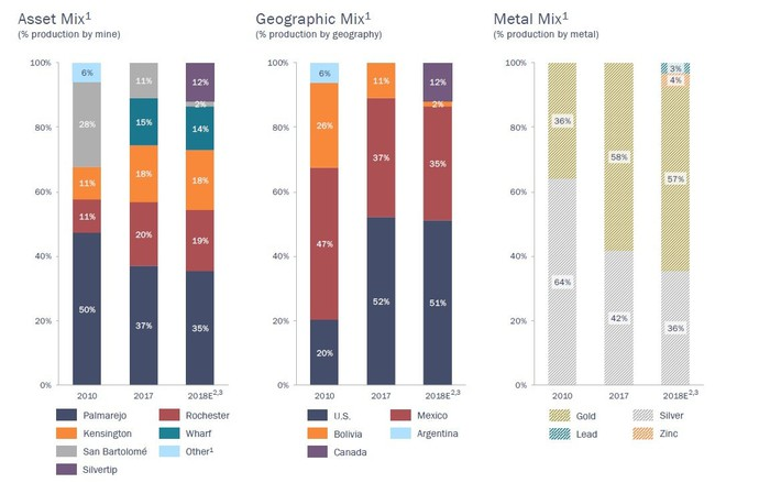 Charts showing Coeur's portfolio mix be mine, geography, and precious metal.
