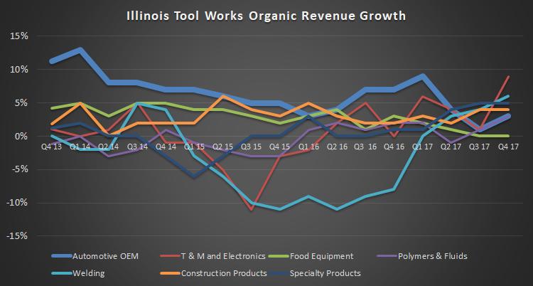 organic revenue growth by segment