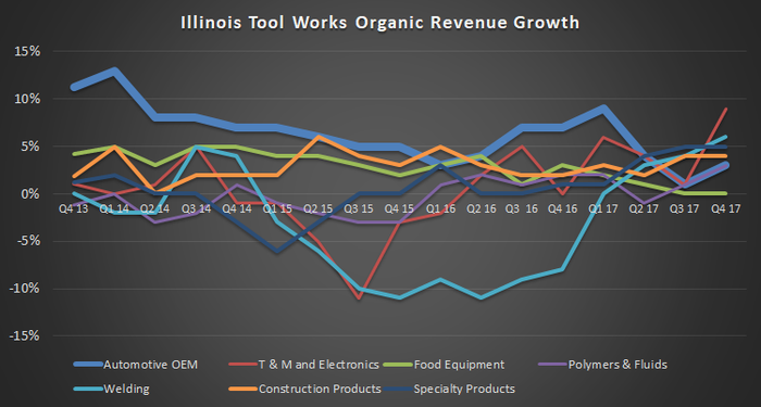 organic revenue growth by segment