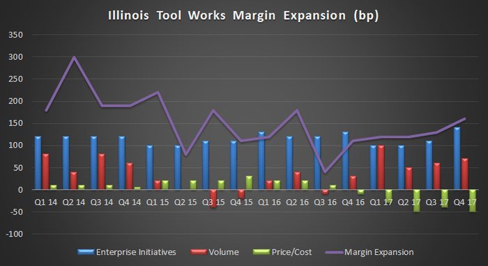 illinois tool works margin expansion components