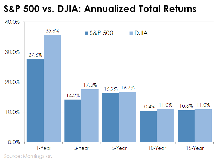 Bar chart of S&P 500 and Dow Jones Industrial Average total returns.