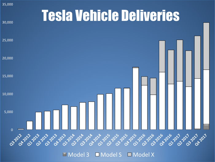 A bar chart showing Tesla's growth in quarterly vehicle deliveries by model