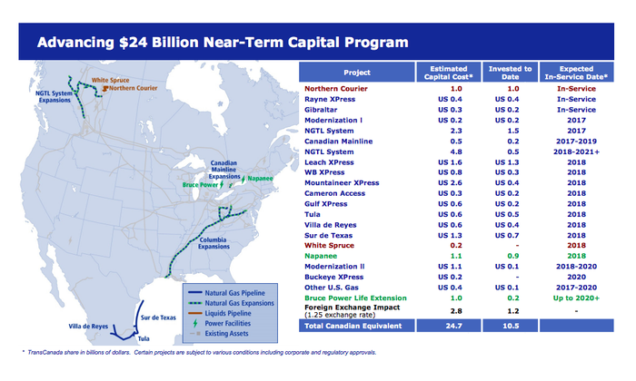 A listing of TransCanada's project pipeline