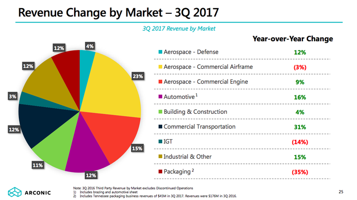 A pie chart showing Arconic's end-market industry diversification