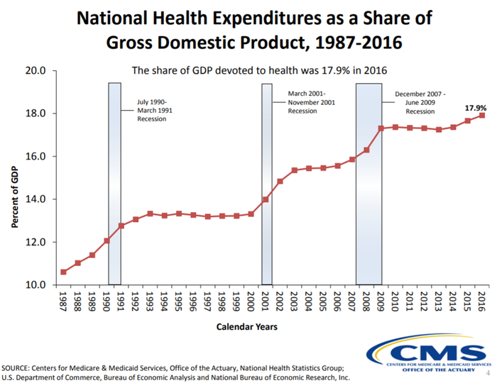 A chart showing healthcare spending as a percentage of GDP.