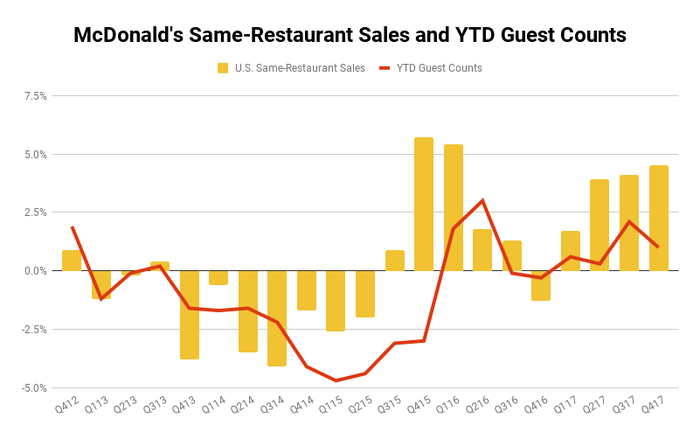 McDonald's quarterly comparable sales and YTD guest traffic chart showing improvement