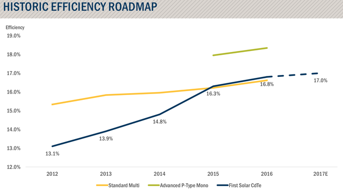 Chart of First Solar's efficiency over time.