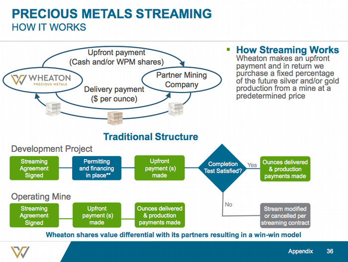 A graphic representation of Wheaton Precious Metals' streaming business model