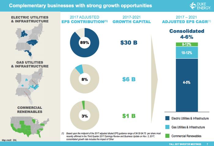 A pie chart showing Duke Energy's spending plans