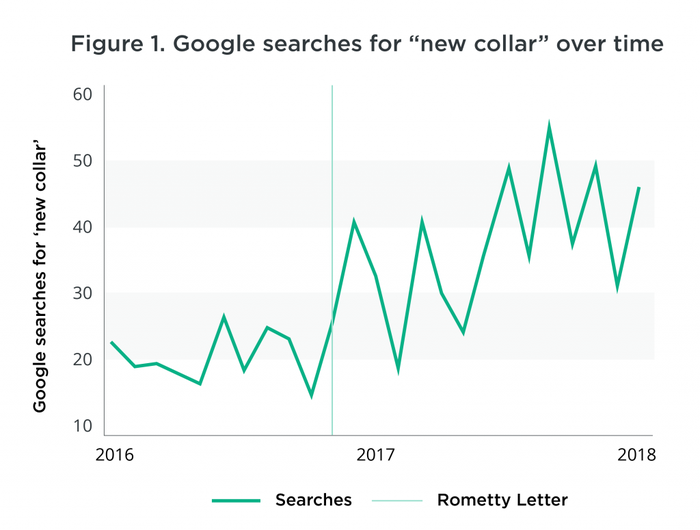 A chart showing search for the term new collar.