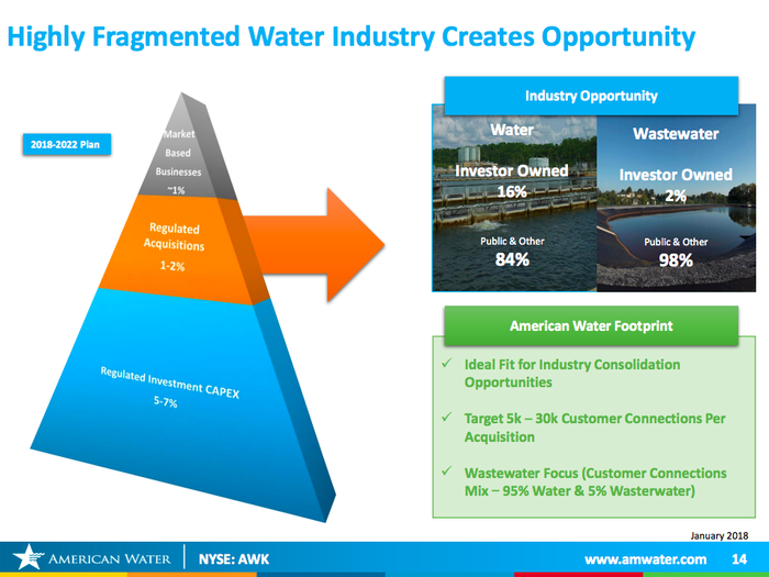 An overview of the fragmented U.S. water system.