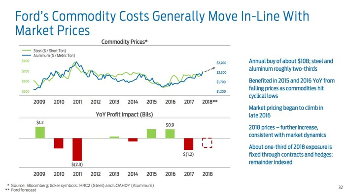A chart showing that commodity prices fell during 2015 and 2016, and began rising again last year.