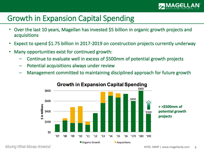 A bar chart showing Magellan's successful history of capital spending and its current plans to spend $1.1 billion over the next two years