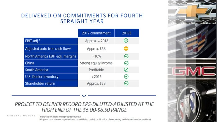 The slide shows that GM expects to meet its 2017 guidance for adjusted EBIT, EBIT margins in North America, equity income from its Chinese joint ventures, profitability in South America, reduced U.S. inventory, and cash returned to shareholders. The slide indicates that GM could miss its guidance on one point: adjusted automotive free cash flow.