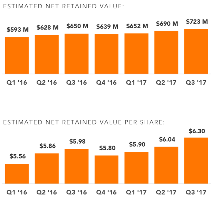 Chart of Vivint Solar's retained value over the past two years.