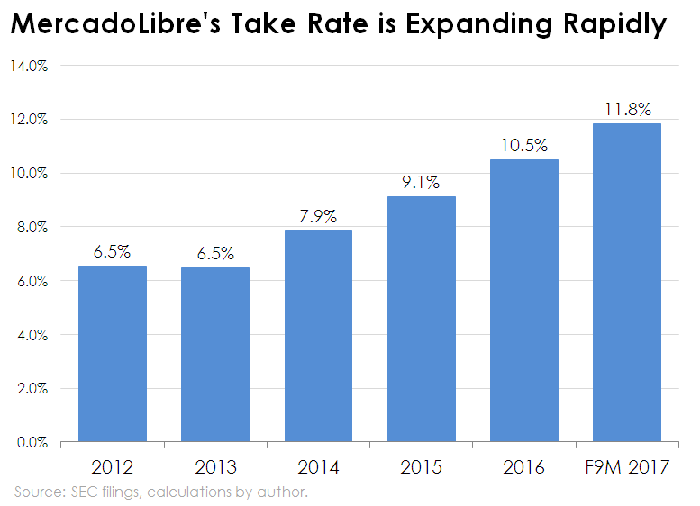 Bar chart of MercadoLibre's take rate, or net revenue divided by gross merchandise volume (GMV)