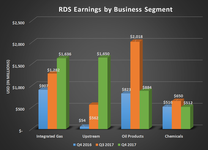 RDS earnings by business segment for Q4 2016, Q3 2017, and Q4 2017. Shows greater than $1.5 billion gain for upstream and $700 million gain for Integrated gas, Oil products and chemicals were flat year over year.