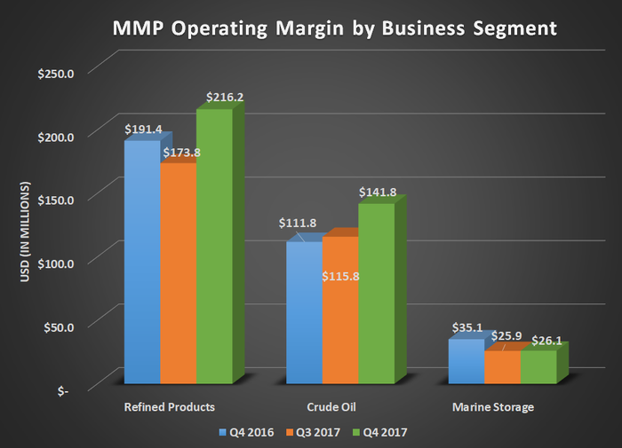 MMP operating margin by business segment for Q4 2016, Q3 2017, and Q4 2017. Shows increases in refined products and crude oil more than offsetting declines for marine storage.