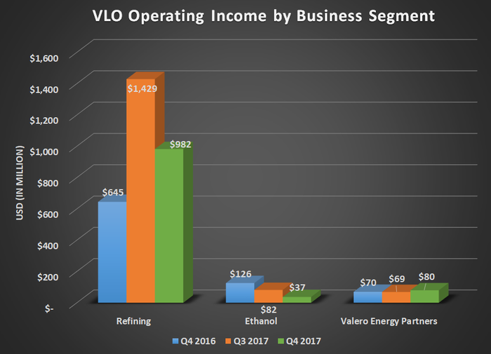 VLO operating income by business segment for Q4 2016, Q3 2017, and Q4 2017. Shows year over year decline for ethanol more more than offset by gains for refining and valero energy partners.