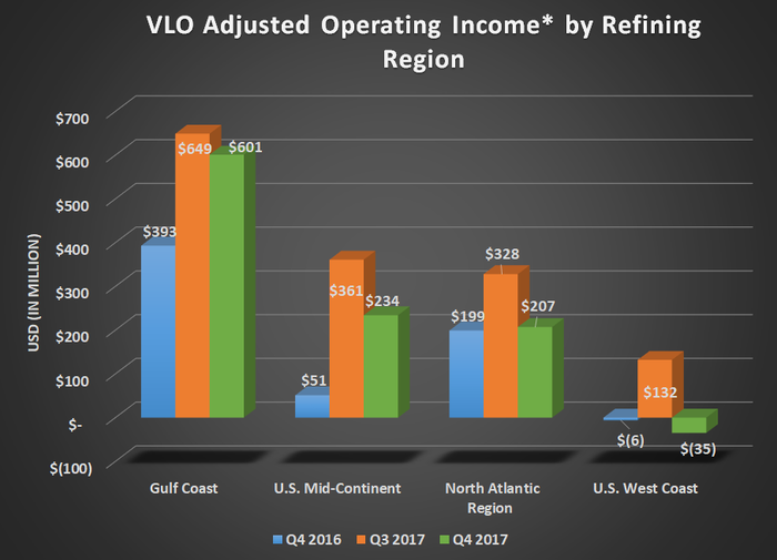 VLO adjusted operating income by refining region for Q4 2016, Q3 2017, and Q4 2017. Shows declines sequentially, but substantial year over year gains for the Gulf Coast and Mid-Continent regions