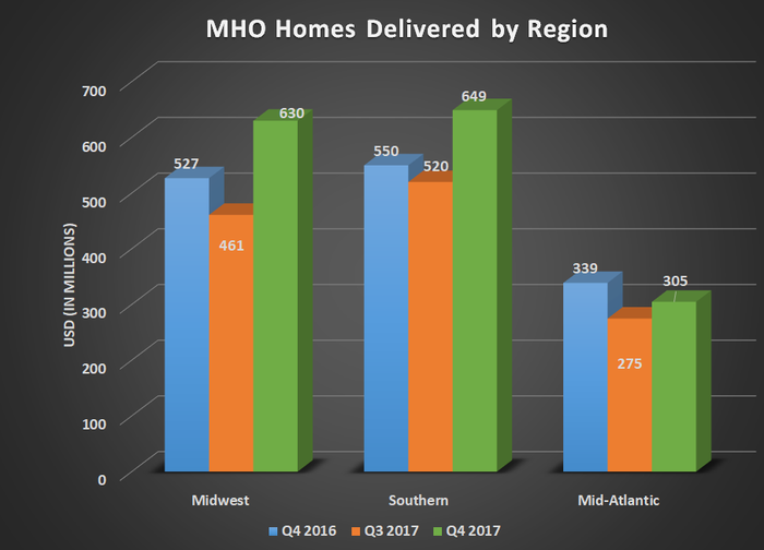 MHO homes delivered by region for Q4 2016, Q3 2017, and Q4 2017. Shows gains in midwest and southern offseting a slight decline in the mid-Atlantic.